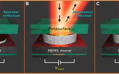 Dynamic piezoelectric MEMS-based optical metasurfaces